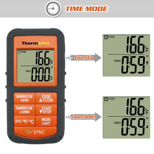 Thermopro tp-08 беспроводной двухканальный термометр (Система контроля температуры гриля)