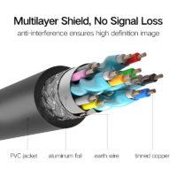 HDMI-кабель Ugreen (длина от 50 см до 15 м)