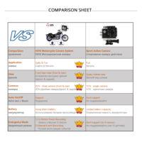 Vsys C6 Мото регистратор на две камеры