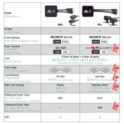 Моторегистраторы VSYS M6L / P6L